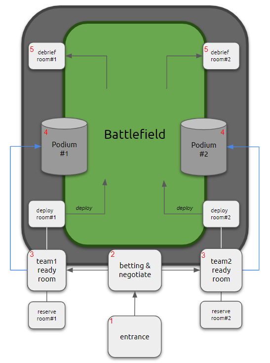 Anatomy of battle.